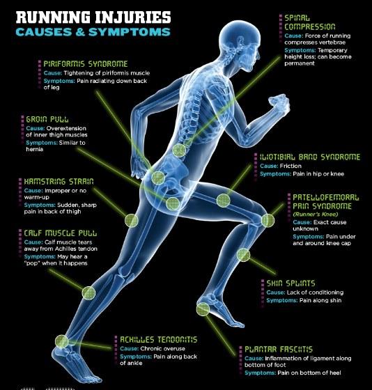 Marathon-running-injuries